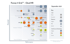 Fosway 9-Grid™ for Cloud HR