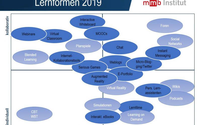 mmb-Institut 2019, Digitale Lernformen